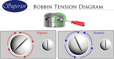 Bobbin Tension Diagram